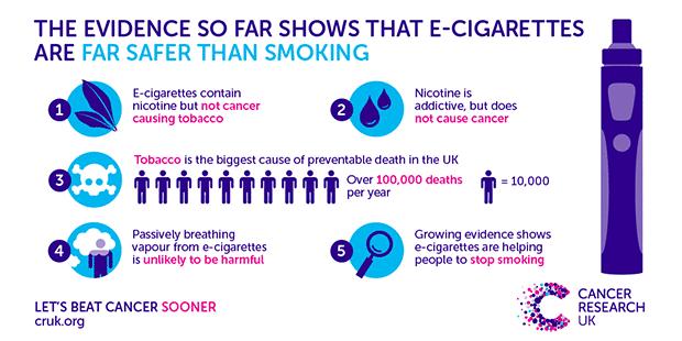 e-cigarettes aren't as dangerous as smoking